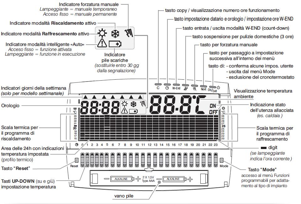 Cronotermostato Perry Electric Giornaliero a Batterie da Parete Up/&Down CR017BG.